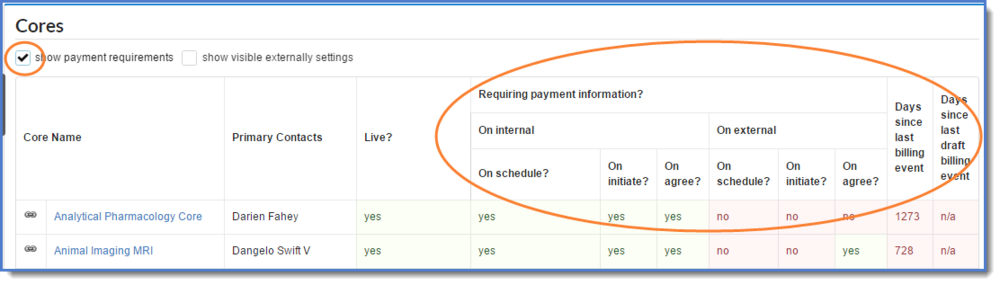 Figure 2 : Show payment requirements