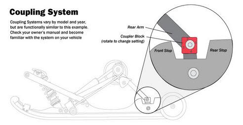 Snwomobile Coupling System.jpg
