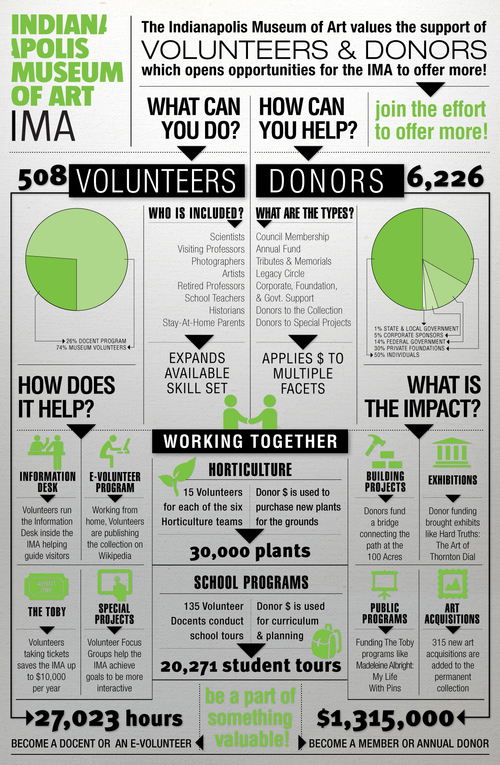 Infographic Ideas infographics indianapolis : Jenny Sturgis