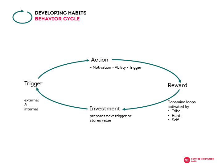 The habit circle, various stages that help create a habit.