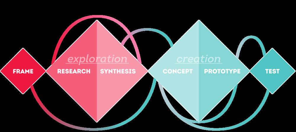 Service-Design-Process