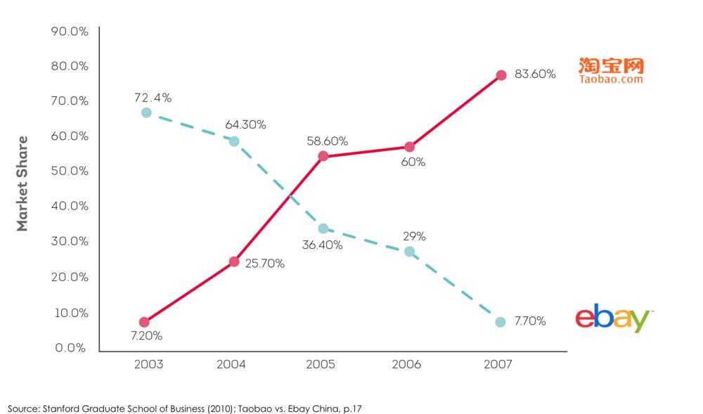 Market share of Taobao and ebay2003 - 2007