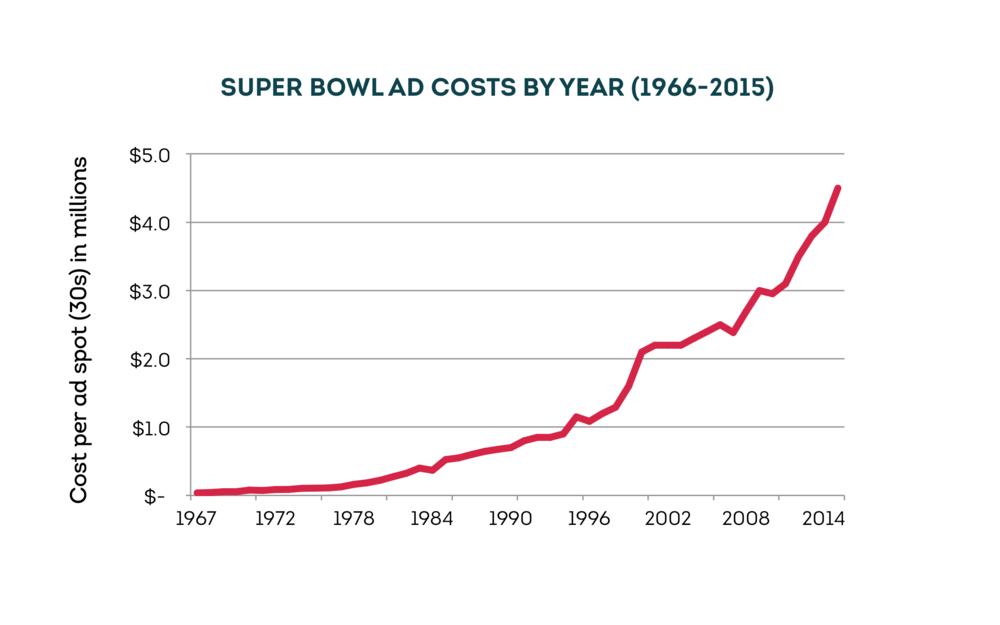 Source: superbowl-ads.com