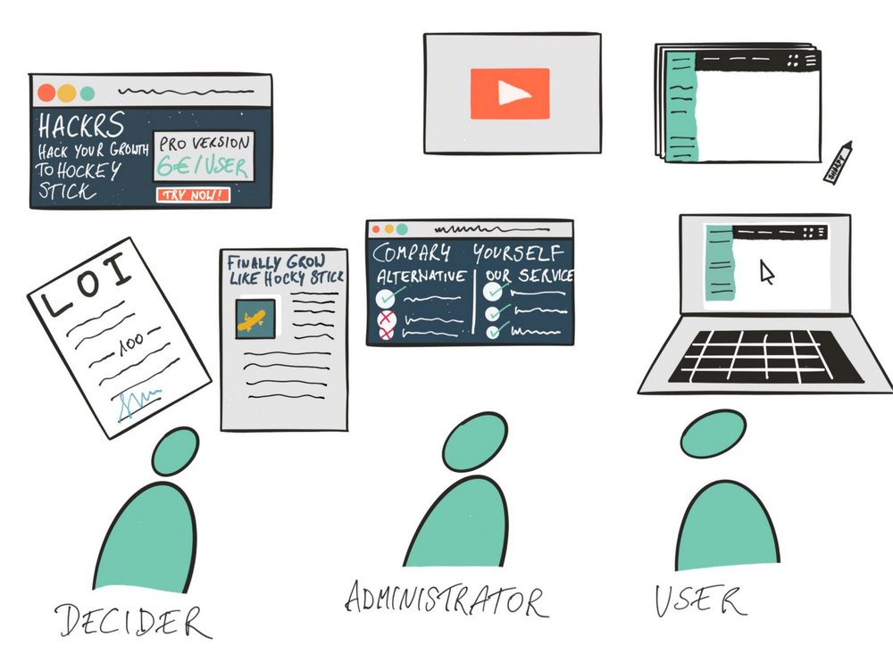 Find the Right Prototyping Format for Your User-Types