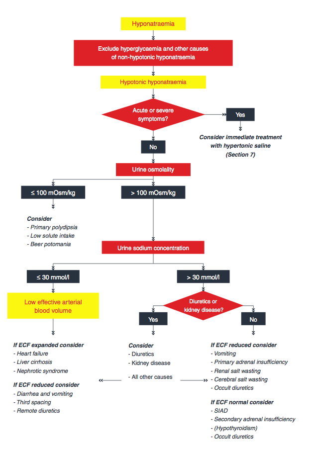 Hyponatremia Clinical Practice Guidelines  U2014 Nephjc