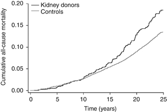 "Figure 2 from article by Mjøen G et al, 'Long Term Risk for Kidney Donors"" Kidney International (2014) 86, 162–167; doi:10.1038/ki.2013.460"