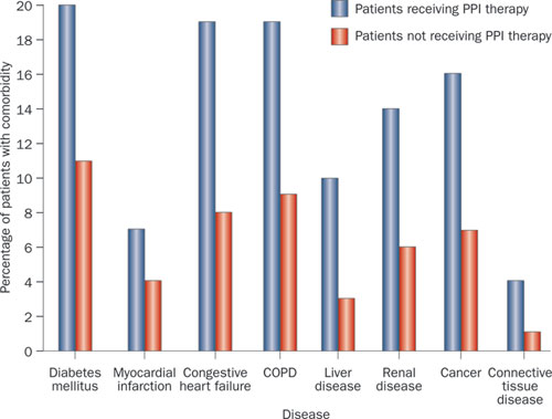 Fig 2 from Moayyedi et al, used with permission Those given PPI therapy have more concurrent medical problems than those not prescribed these drugs.