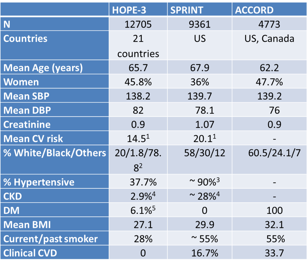 1Using INTERHEART risk score in HOPE-3 and Framingham in SPRINT (see  here  for some details on the risk scores)  2Comprising Chinese (29%), Hispanic (27.4%), South Asian (14.7%) and other Asian (5.4%) in HOPE-3  3defined as those taking anti-hypertensive medications  4'Early renal dysfunction' as defined above for HOPE-3 and GFR 20-59 for SPRINT  5Diet only controlled DM