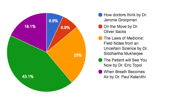 the laws of medicine field notes from an uncertain science