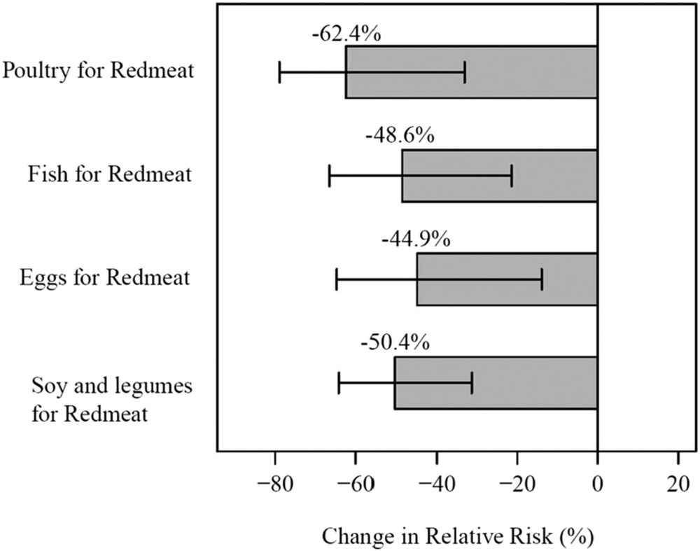 Figure 2 from Lew et al, JASN 2016 Substituting one serving of red meat with one serving of poultry, fish, eggs, or soy and legumes resulted in significant percent reduction in relative risk of ESRD; all P<0.01.