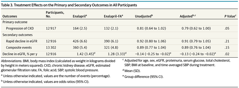 Table 3 from Xu et al, JAMA Int Med 2016