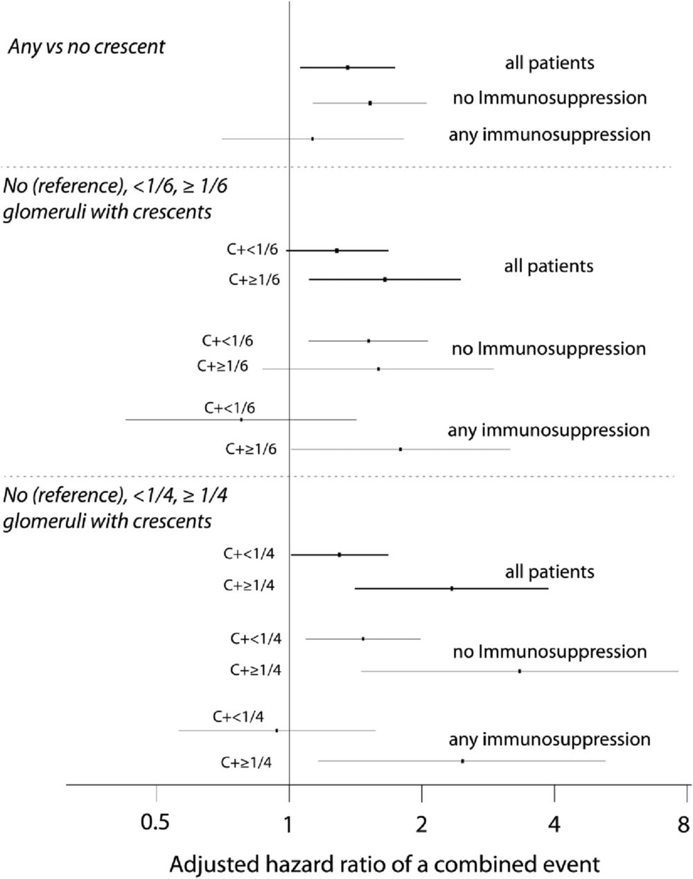 Figure 5   Adjusted HRs of a combined event using different fractions of glomeruli with crescents in all patients, patients not receiving immunosuppression, and those receiving immunosuppression. HRs are in reference to no crescents and adjusted for the MEST scores, initial eGFR, and time-averaged MAP and proteinuria. C+, with crescents.