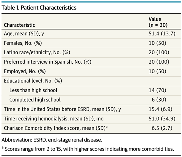 Table 1 from Cervantes et al, JAMA IM 2017