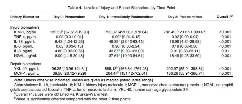 Table 4, from Mansour et al, AJKD 2017