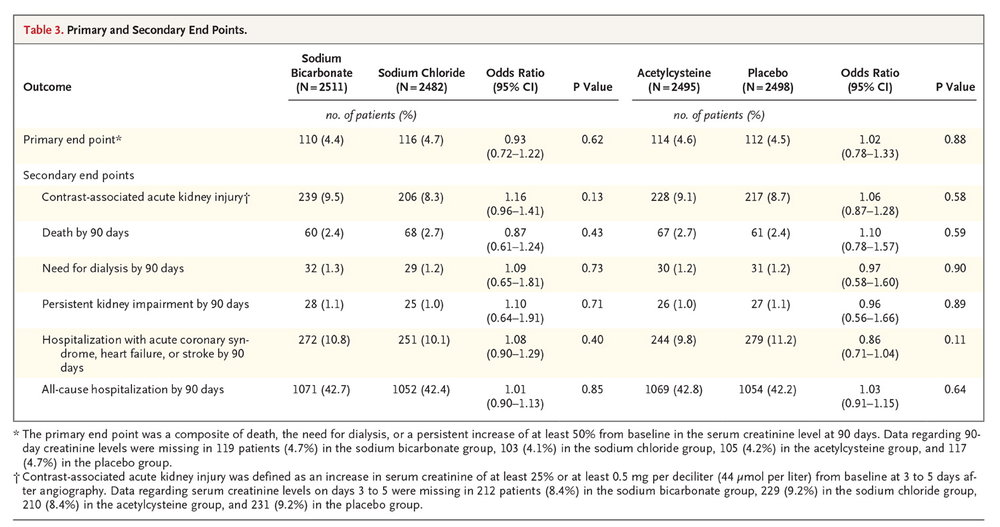 Table 3 from Weisbord et al, NEJM 2017