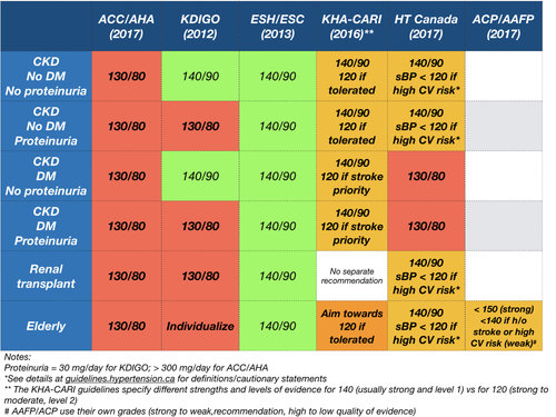 Is 130 The New 140 The 2017 Ahaacc Hypertension Guidelines Nephjc
