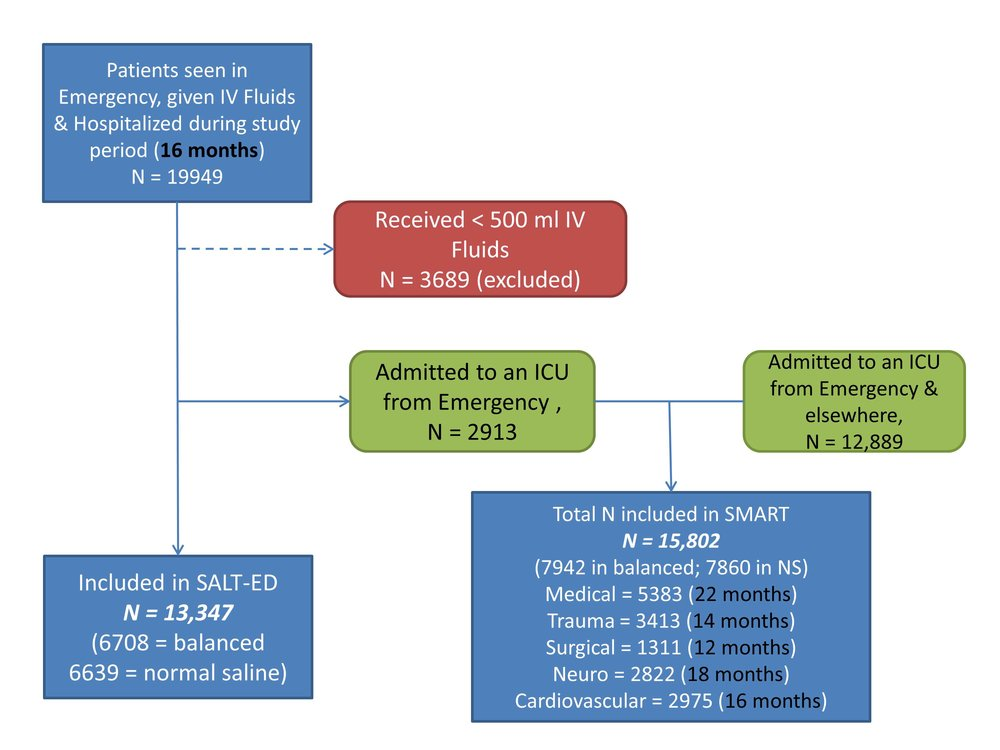 Composite flow diagram created from supplementary data. Not explicitly stated, but if SALT-ED ran for 16 months, and SMART duration varied depending on the ICU, as stated in parenthesis, presumably more than 2913 patients included in SMART were from the Emergency department. eg most Trauma patients (N = 3413) would be from the Emergency, which is greater than N = 2913 which are mentioned in SALT-ED