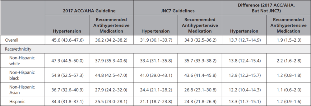Percentage of US Adults Meeting the Definition for Hypertension and Recommended Antihypertensive Medication According to the 2017 ACC/AHA Guideline and the JNC7 Guideline Based on the 2011–2014 NHANES.  From Muntner et al, Circulation, 2018