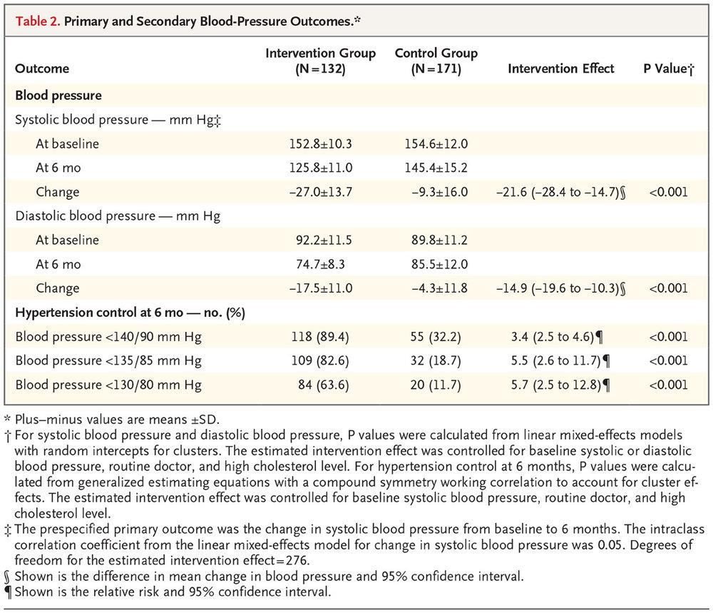 Table 2 from Victor RG et al. N Engl J Med 2018