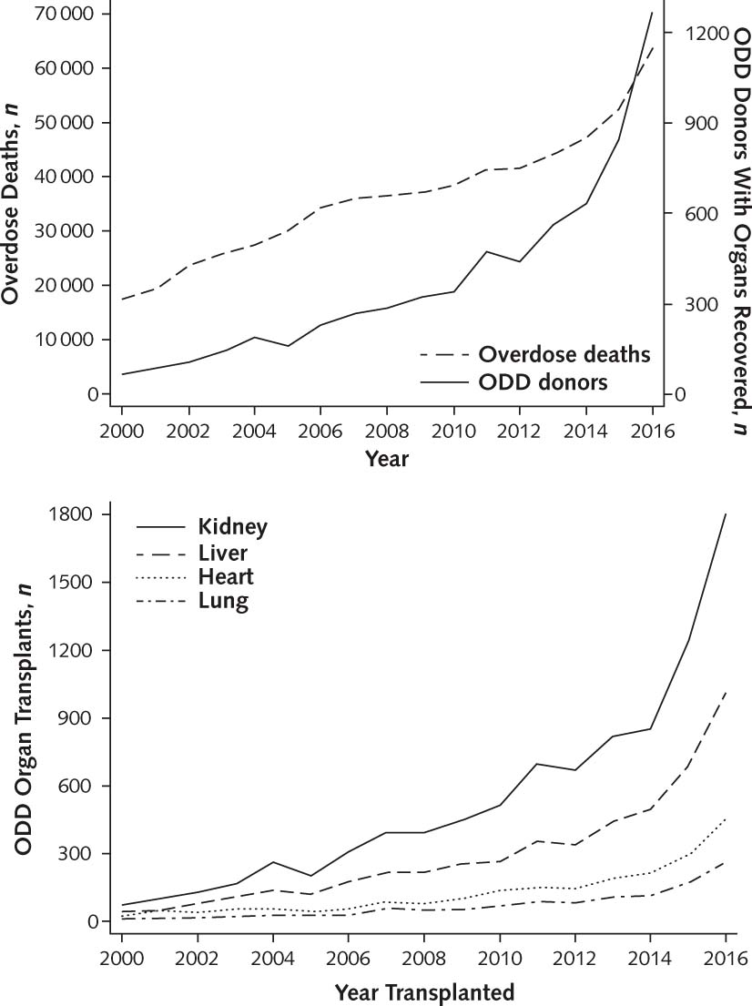 Figure 1. Durand C, et al. Ann Intern Med 2018