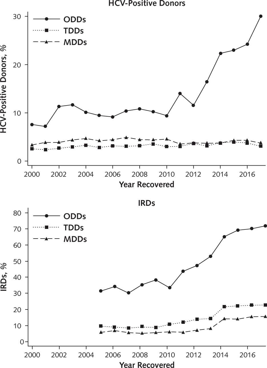 Figure 3. Durand C, et al. Ann Intern Med 2018