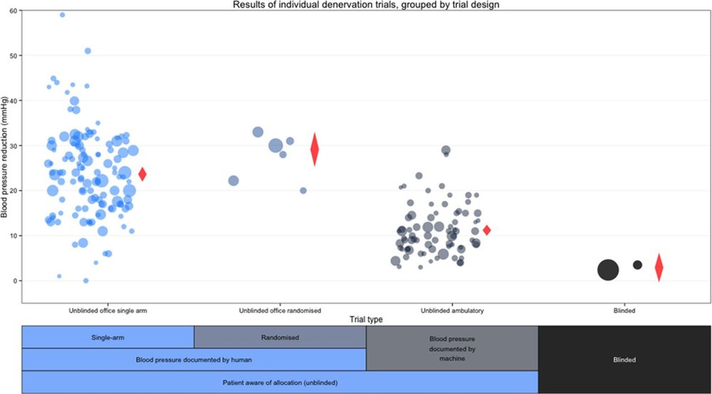 From  Howard et al, Circulation 2016 .   Relationship between trial design and the reductions in office and ambulatory blood pressures. Each data point represents a trial. The area of the data point is proportional to the trial size. Red diamonds indicate the meta-analyzed estimate of the effect size for each trial design