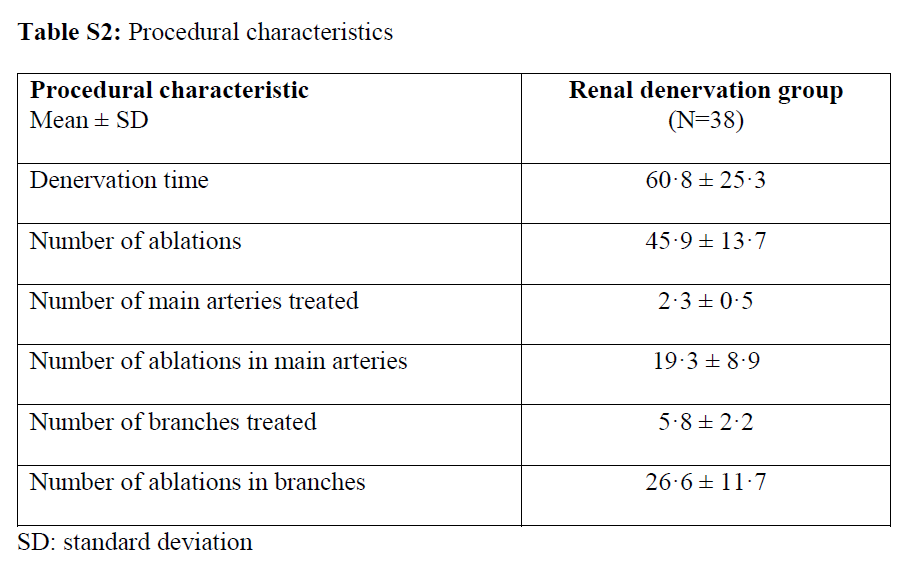 Table S2 from Kandzari et al, Lancet 2018