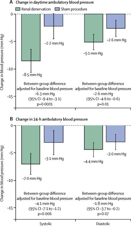 Figure 2 from Azizi et al, Lancet 2018