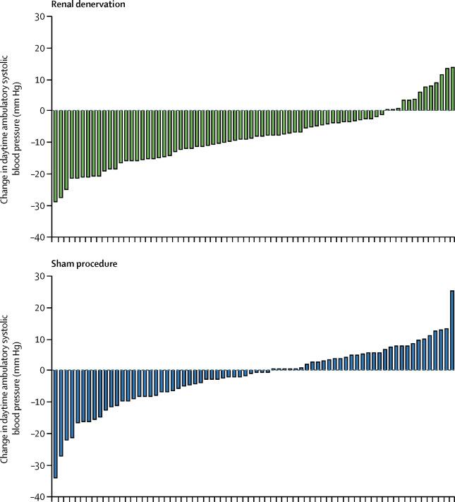 Figure 3: Individual patient response from Azizi et al, Lancet 2018