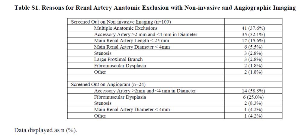 Table S1 from Azizi et al, Lancet 2018