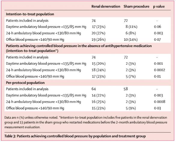 Table 3 from Azizi et al, Lancet 2018