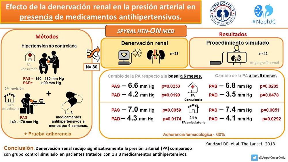 Efecto de la denervación renal en la presión arterial en presencia de medicamentos antihipertensivos Lancet 2018 Spanish.jpg