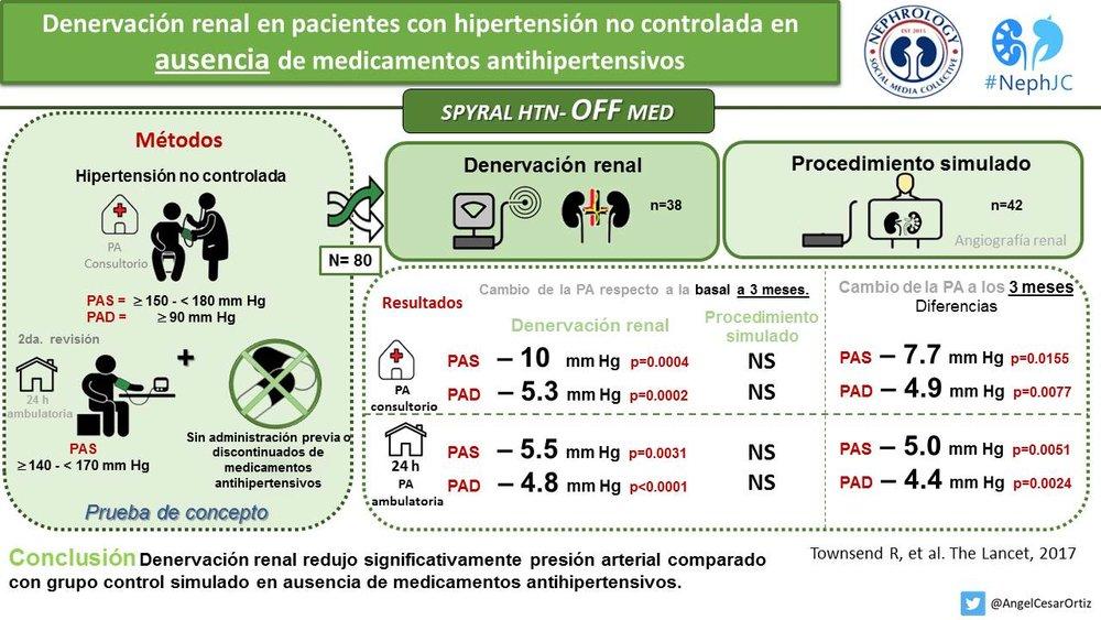 Denervación renal en pacientes con hipertension no controlado en ausencia de tratmietno antihipertensivo SPYRAL HTN OFF MED Lancet 2017.jpg