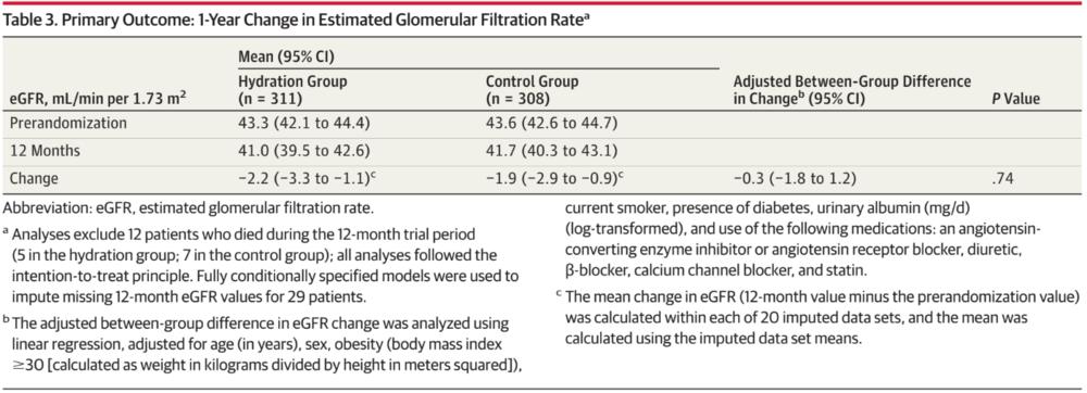 Table 3 from Clark et al, JAMA 2018