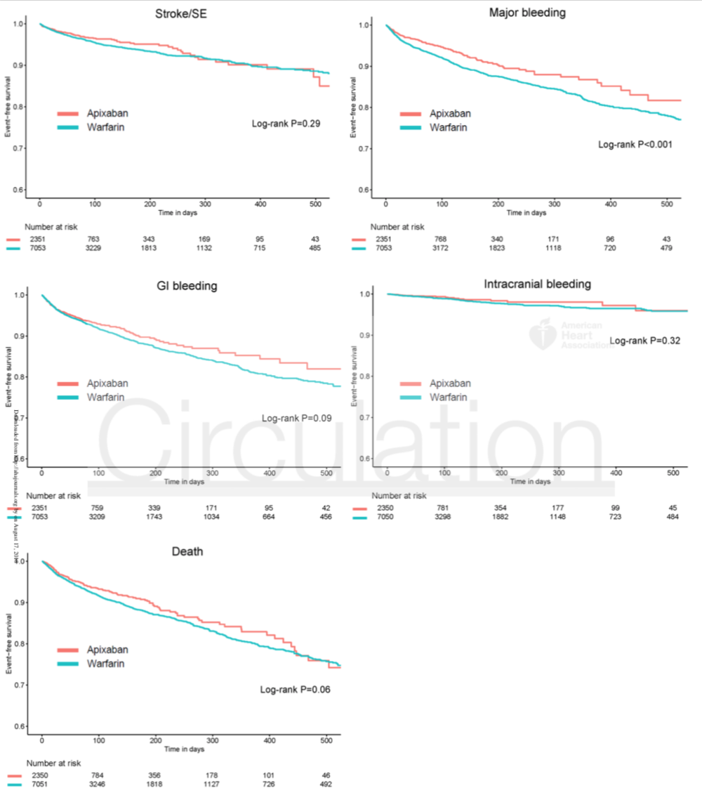Figure 2: Kaplan-Meier survival curves for the apixaban group and a prognostic-score matched warfarin cohort for stroke/SE, major bleeding, GI bleeding, intracranial bleeding and death.