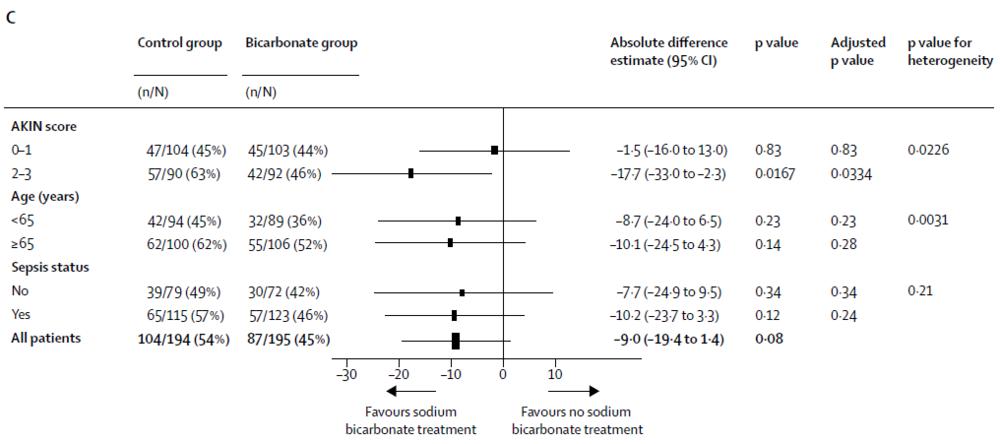 Figure 2C from Jaber et al, Lancet 2018