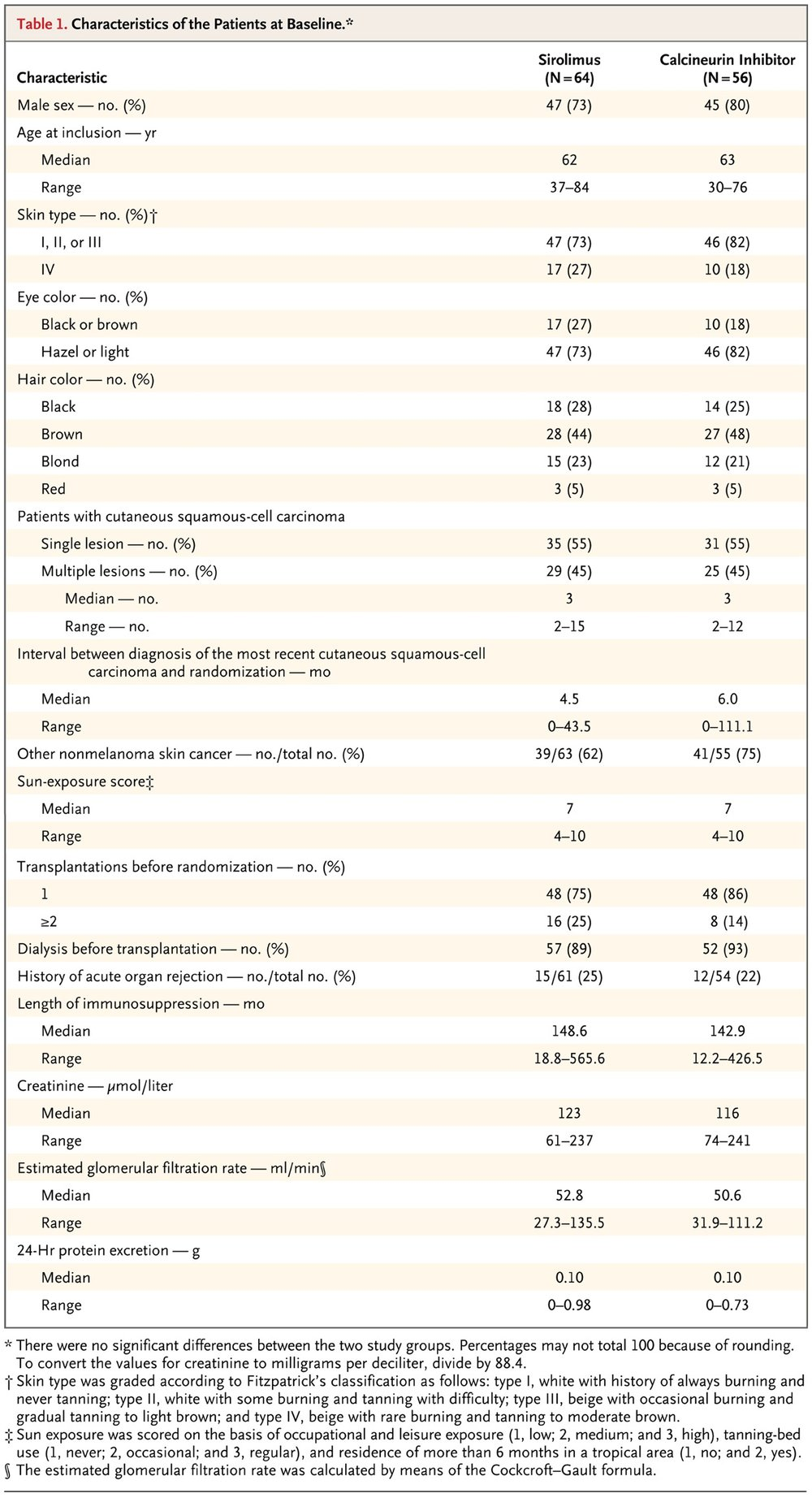 Table 1 from    Euvrard et al, NEJM 2012