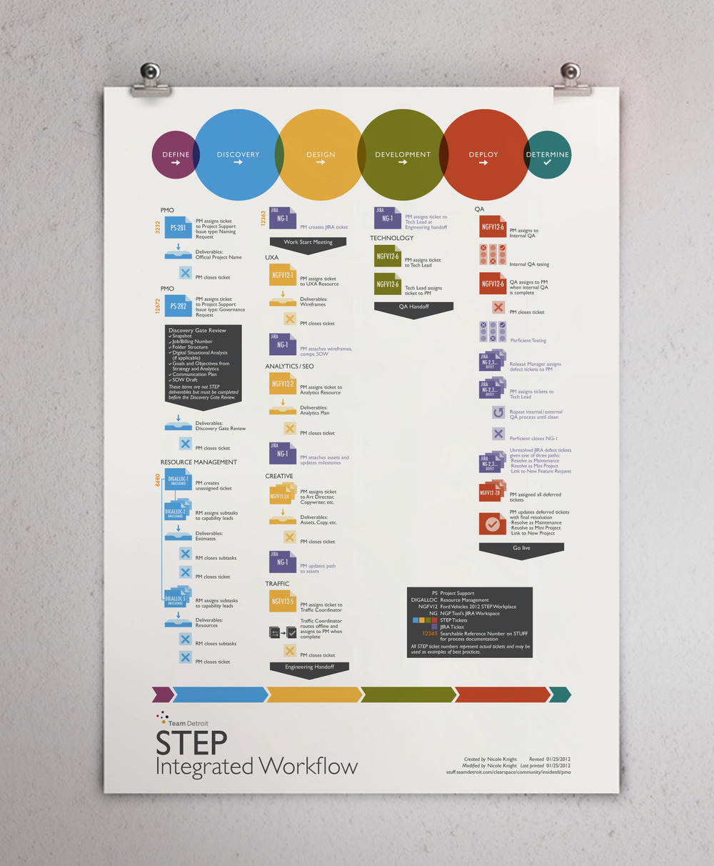 Poster design process - A Complicated Workflow Process Presented In A Clear And Concise Poster And A New Logo For The Team Detroit Project Management System