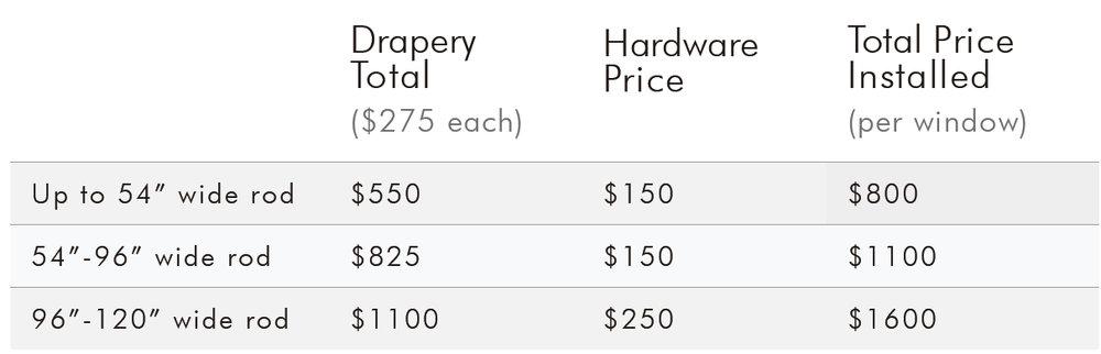 Stationary Drapery Panels Pricing.jpg