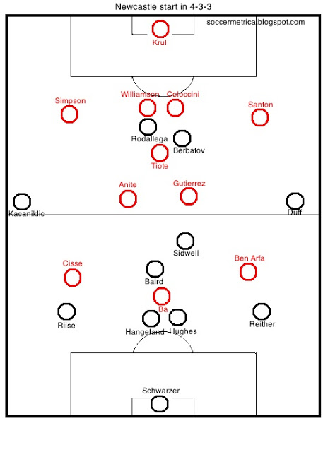 Tactical Analyses — Soccermetrica