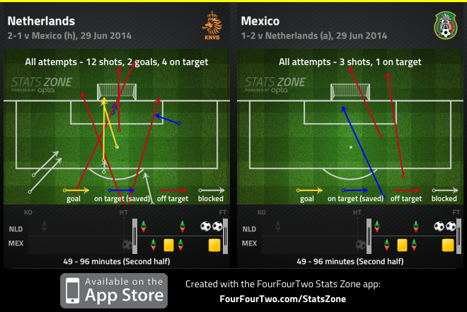 Netherlands with 12 shots after dos Santos's goal to 3 for Mexico