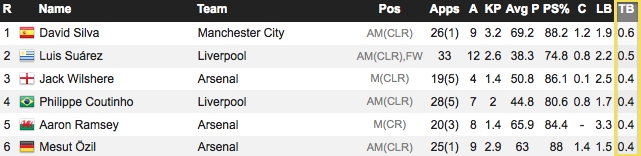 Jack Wilshere, Aaron Ramsey and Mesut Ozil were all in the top 6 in accurate through balls per game (stats via whoscored.com)