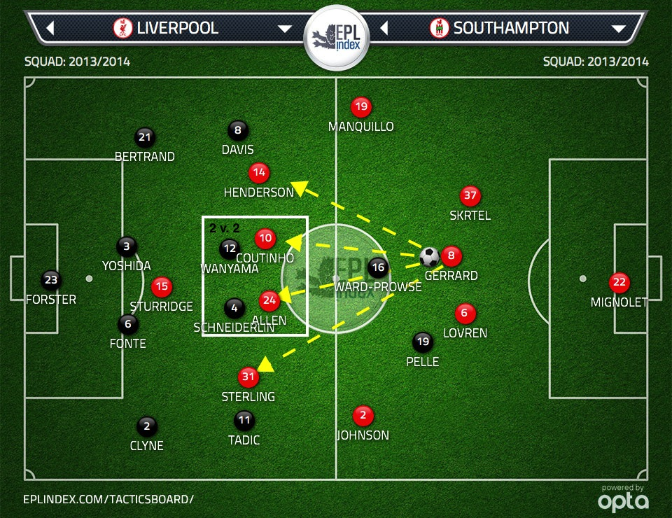 Figure 2:  Four advanced midfielders for Gerrard to pass to with Liverpool in a 4-3-3 formation. Attacking midfield zone is now 2 v. 2. Wanyama and Schneiderlin each have a direct opponent.