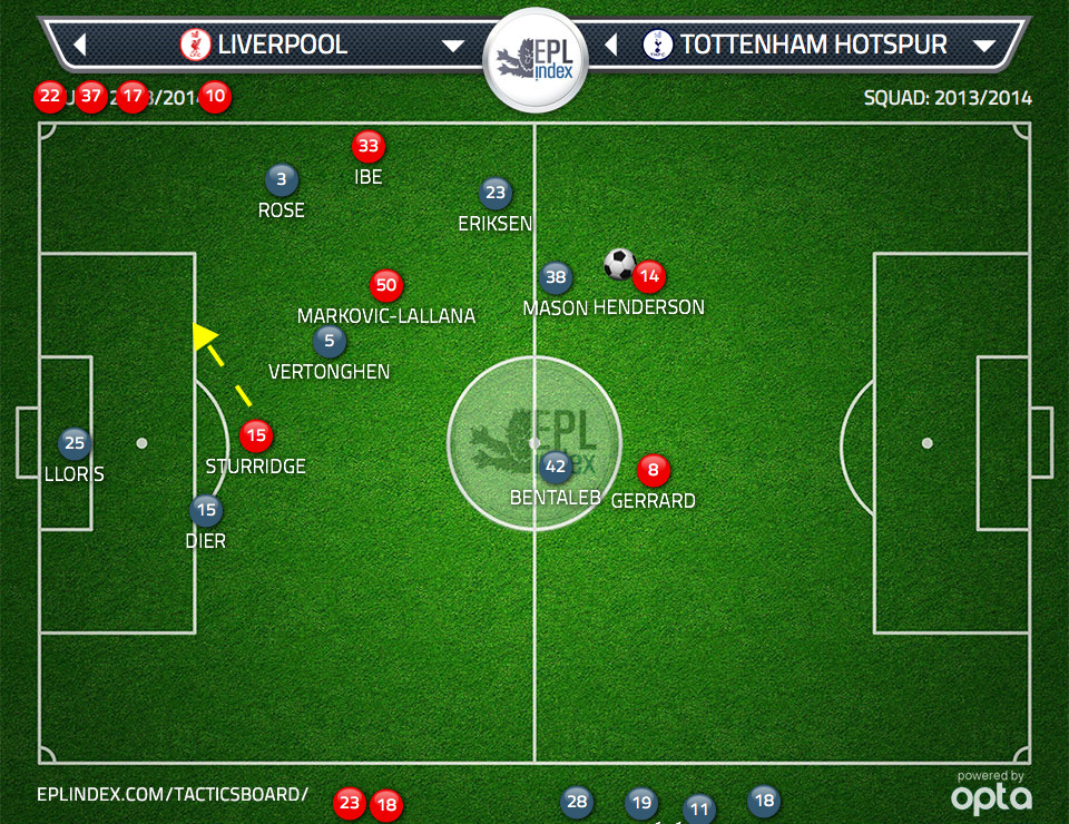 Figure 2: If Vertonghen steps to Liverpool's inside right attacking midfielder it opens space in behind for Sturridge to run into
