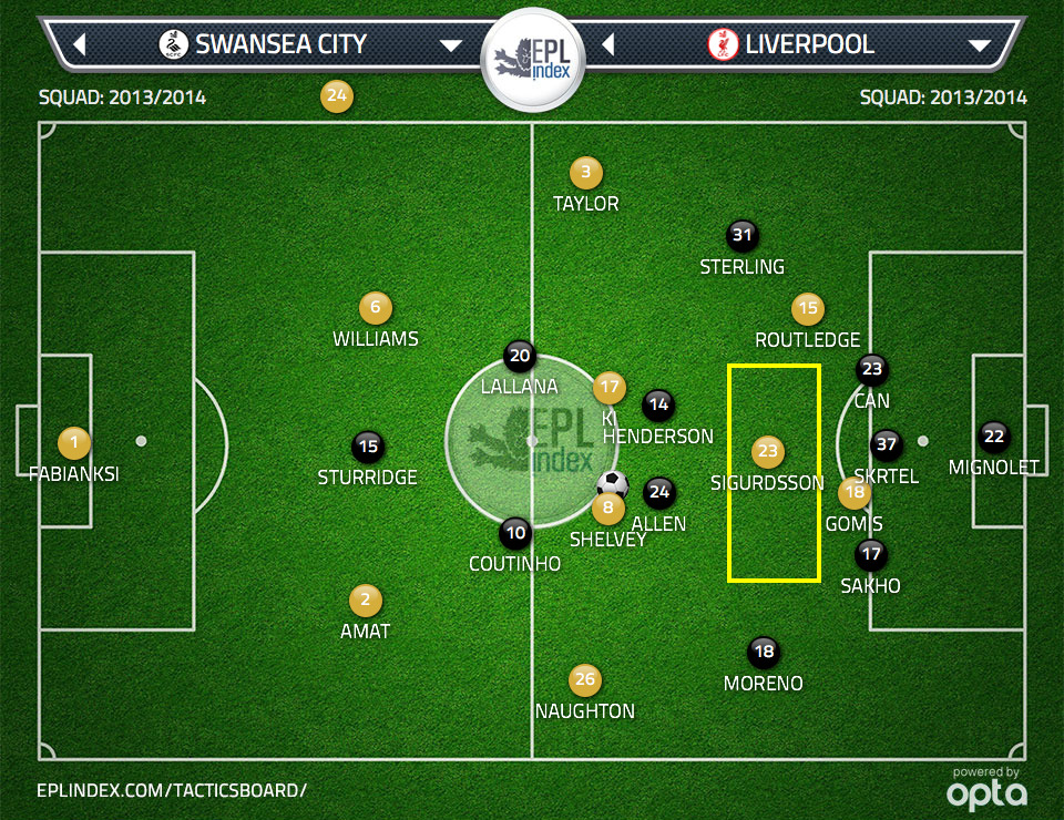 Figure 2:  Both Henderson and Allen press Ki and Coutinho. This leaves space between the Liverpool lines for Sigurdsson.