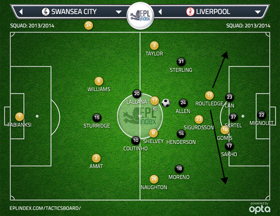 Figure 3: Liverpool's back three leaves space in the channels behind the wing backs Moreno and Sterling .