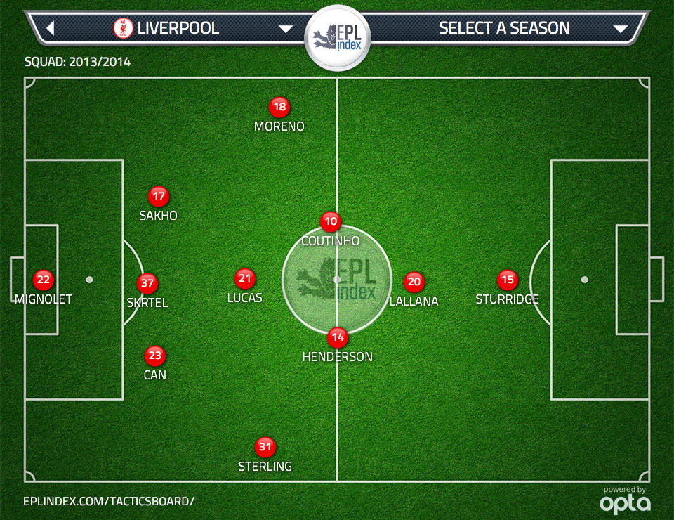 Figure 3: Hypothetical Liverpool lineup with three at the back, wing backs and midfield diamond.