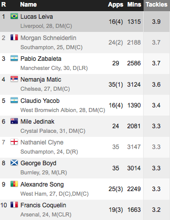 Premier League tackles per game: deep lying midfielders make up 7 of top 10