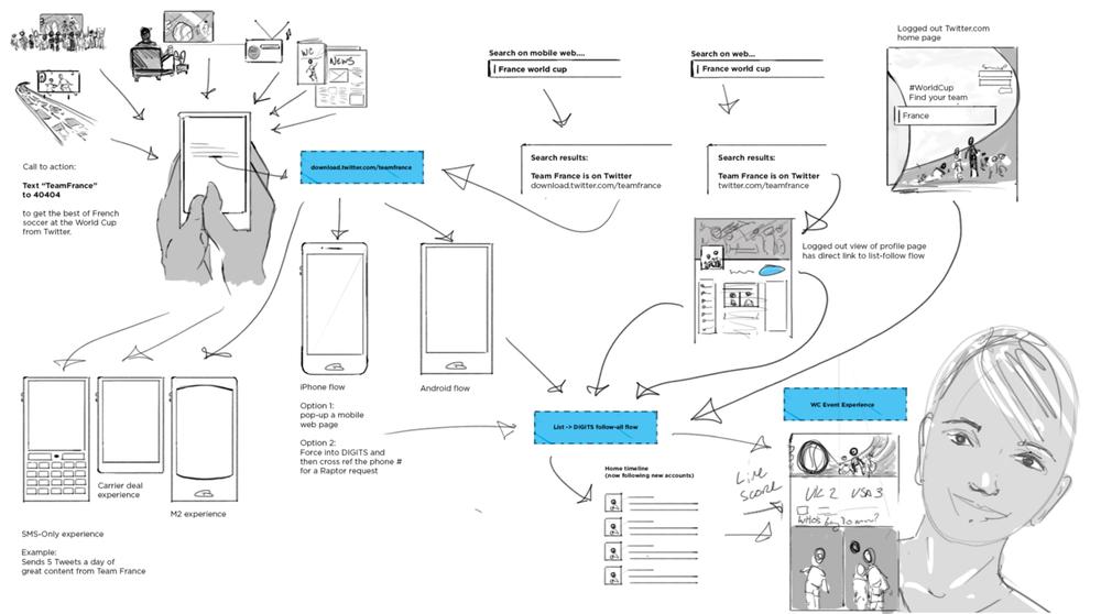 Image source:James Buckhouse (@buckhouse),https://medium.com/design-story/story-map-3cc64033128e