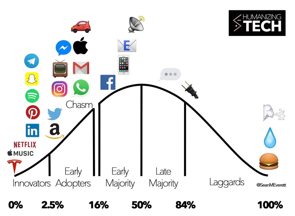 Image source: Sean Everett  (@SeanMEverett), https://medium.com/humanizing-tech/the-adoption-curve-for-26-technologies-across-the-7-4b-human-population-a4d45dca6714#.tgw0if5jy